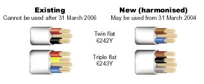 Cable Standards – Harmonised Cable v's Old Standard on